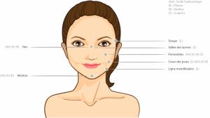 Le remodelage du visage